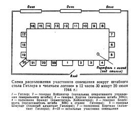 Схема расположения участников совещания 20 июля 1944 г.